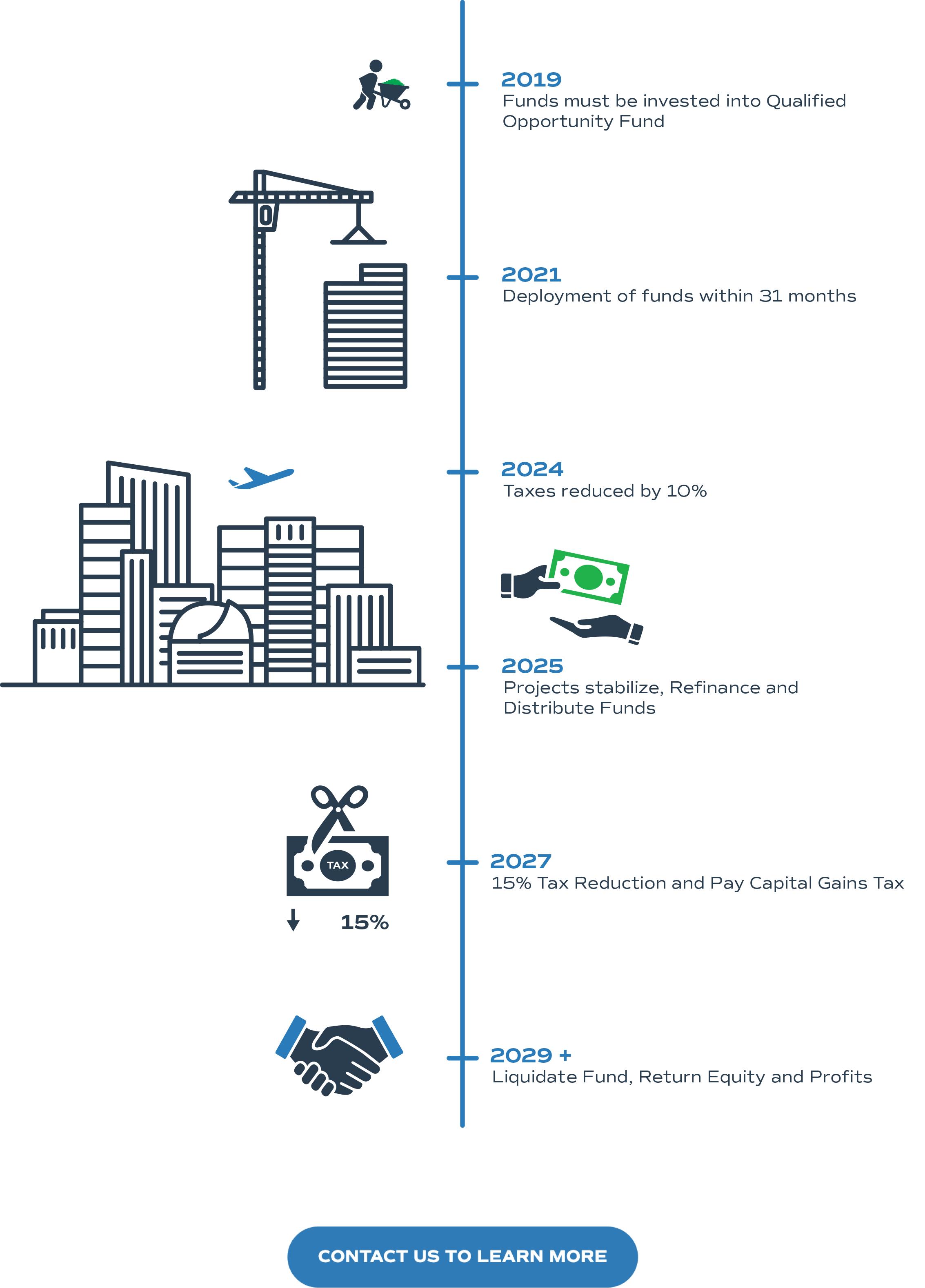 Fund-Timeline-WEB-1